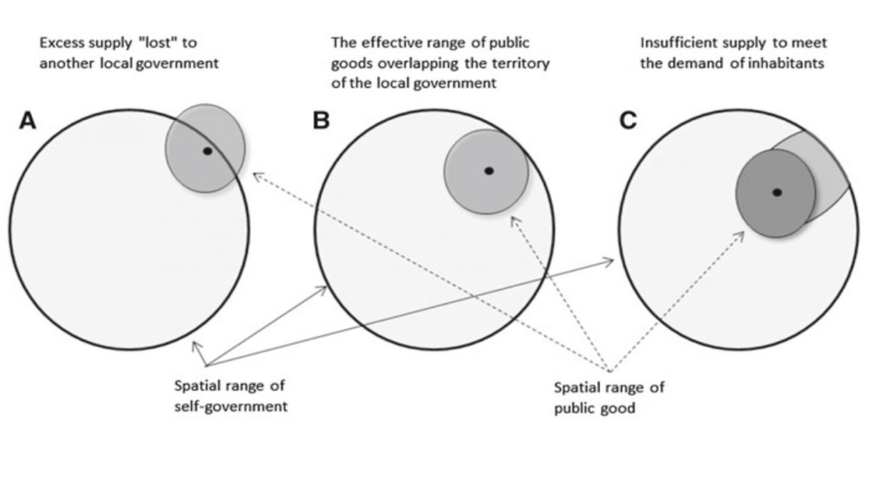 Spatial models and mobilities