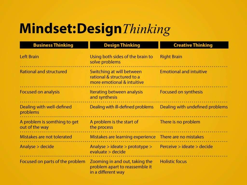 Mindset design thinking lancaster university enterprise for What is a design firm