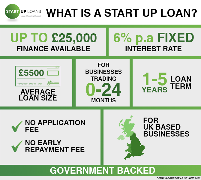 Start-Up-Loans-product-spec-infographic