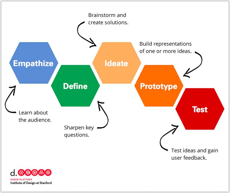 Introduction To Design Thinking Workshop Work In Progress