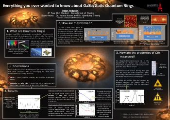 Poster thumbnail for 'Everything you ever wanted to know about GaSb/GaAs quantum rings'