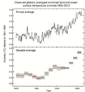The rise in global temperatures since 1850 (from the IPCC SPM).
