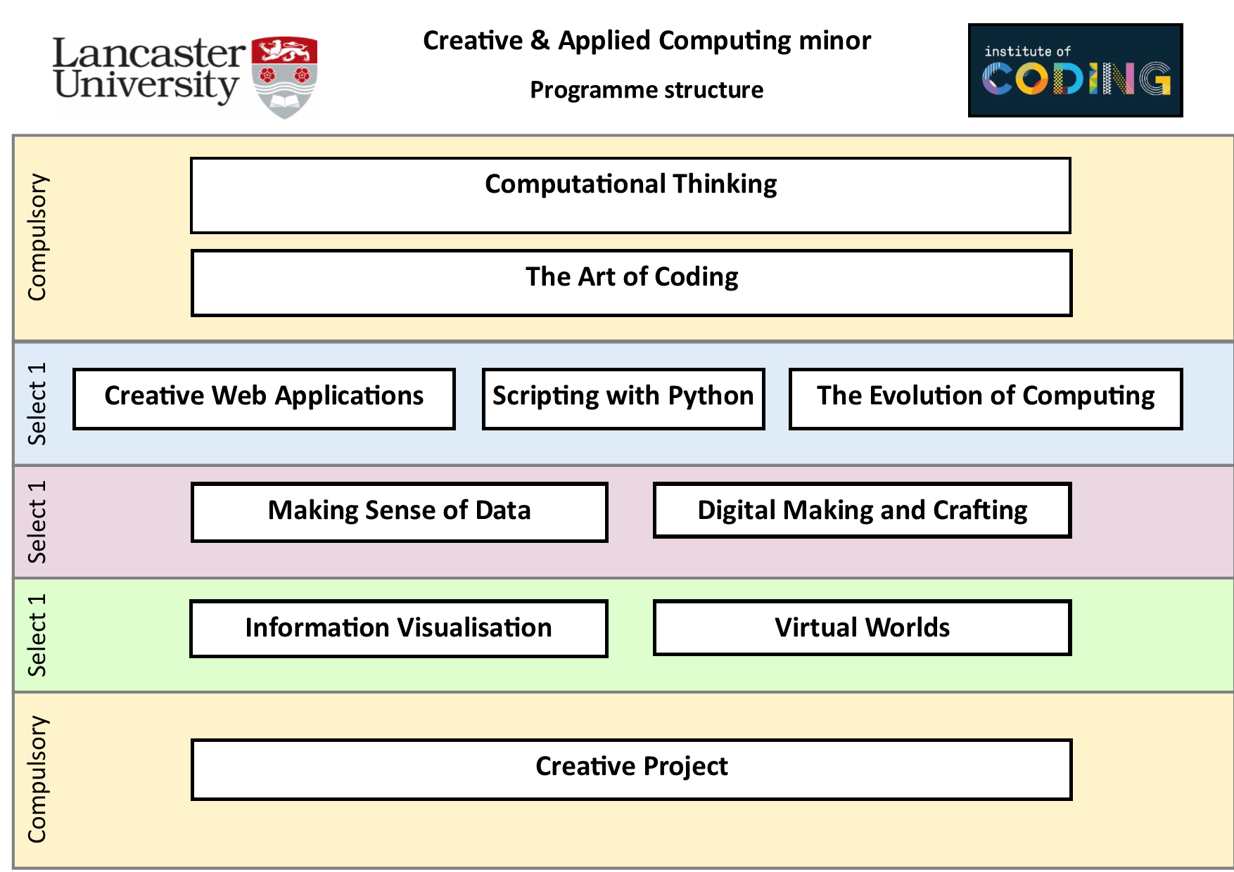 creative and applied computing minor programme structure