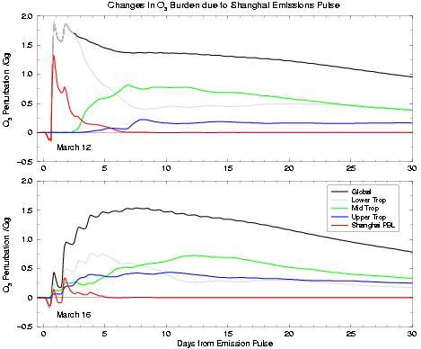 Otsonin muodostumista esiaste päästöjä yli Shanghai