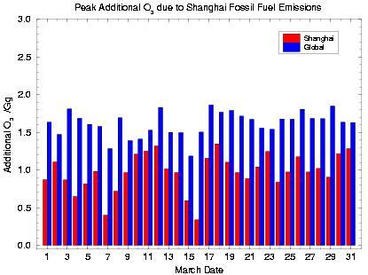Huippu tiedostojen otsonia, koska edeltäjä päästöjä